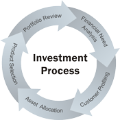 Investment Services Process